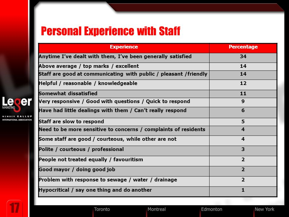 17 Personal Experience with Staff ExperiencePercentage Anytime Ive dealt with them, Ive been generally satisfied34 Above average / top marks / excellent14 Staff are good at communicating with public / pleasant /friendly14 Helpful / reasonable / knowledgeable12 Somewhat dissatisfied11 Very responsive / Good with questions / Quick to respond9 Have had little dealings with them / Cant really respond6 Staff are slow to respond5 Need to be more sensitive to concerns / complaints of residents4 Some staff are good / courteous, while other are not4 Polite / courteous / professional3 People not treated equally / favouritism2 Good mayor / doing good job2 Problem with response to sewage / water / drainage2 Hypocritical / say one thing and do another1