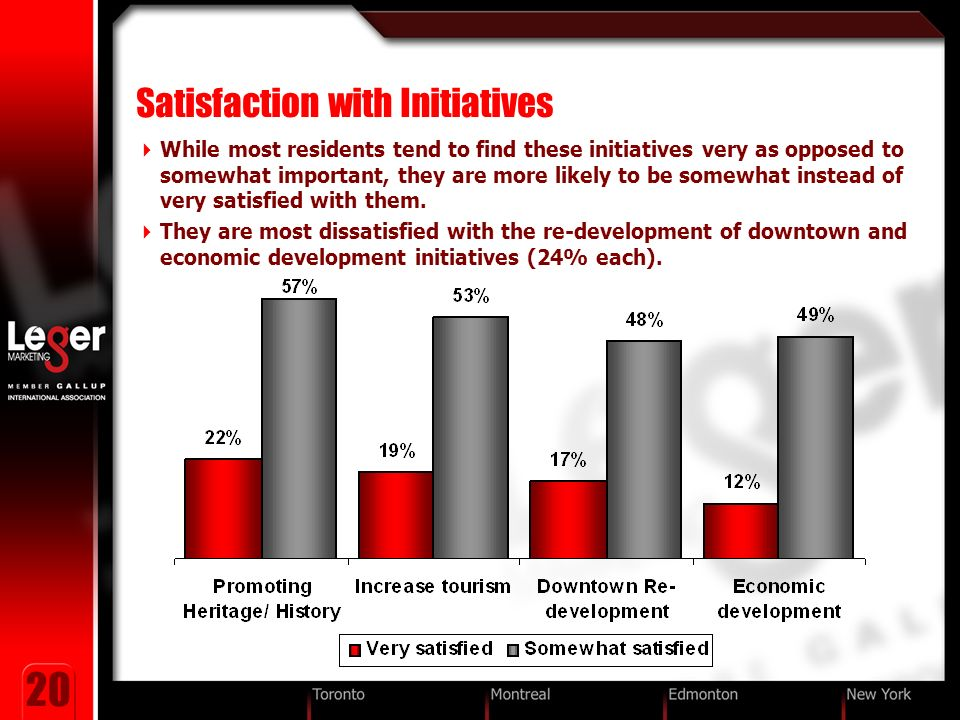 20 Satisfaction with Initiatives While most residents tend to find these initiatives very as opposed to somewhat important, they are more likely to be somewhat instead of very satisfied with them.