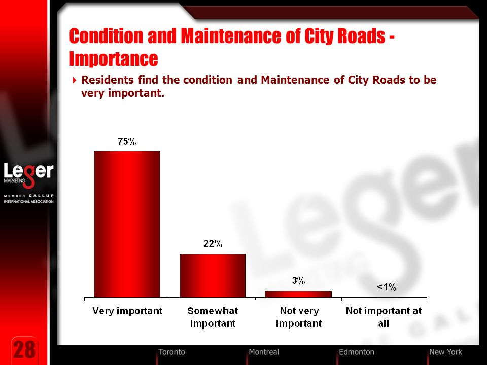 28 Condition and Maintenance of City Roads - Importance Residents find the condition and Maintenance of City Roads to be very important.