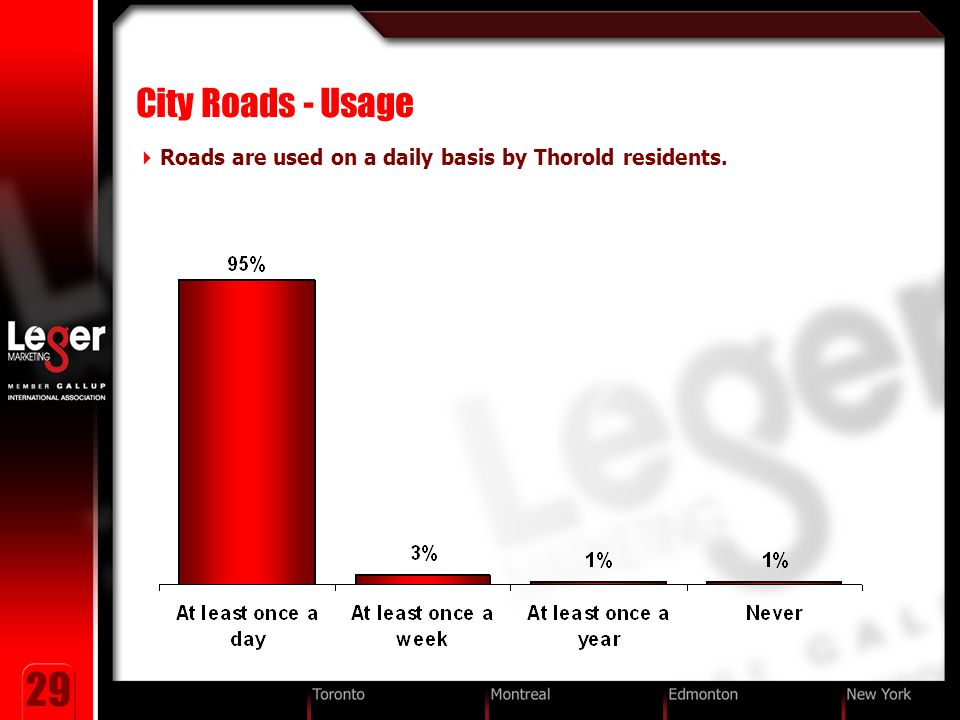 29 City Roads - Usage Roads are used on a daily basis by Thorold residents.