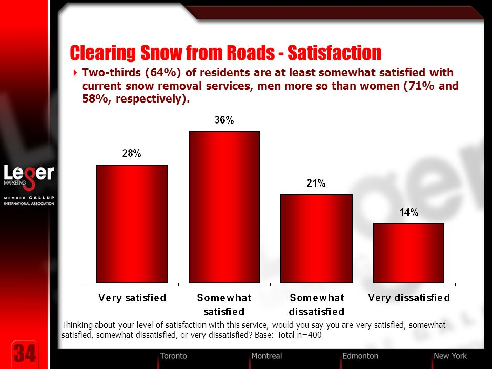 34 Clearing Snow from Roads - Satisfaction Two-thirds (64%) of residents are at least somewhat satisfied with current snow removal services, men more so than women (71% and 58%, respectively).