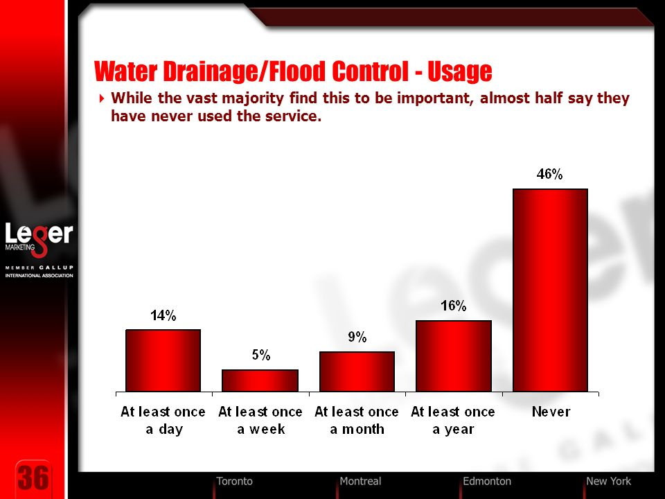 36 Water Drainage/Flood Control - Usage While the vast majority find this to be important, almost half say they have never used the service.