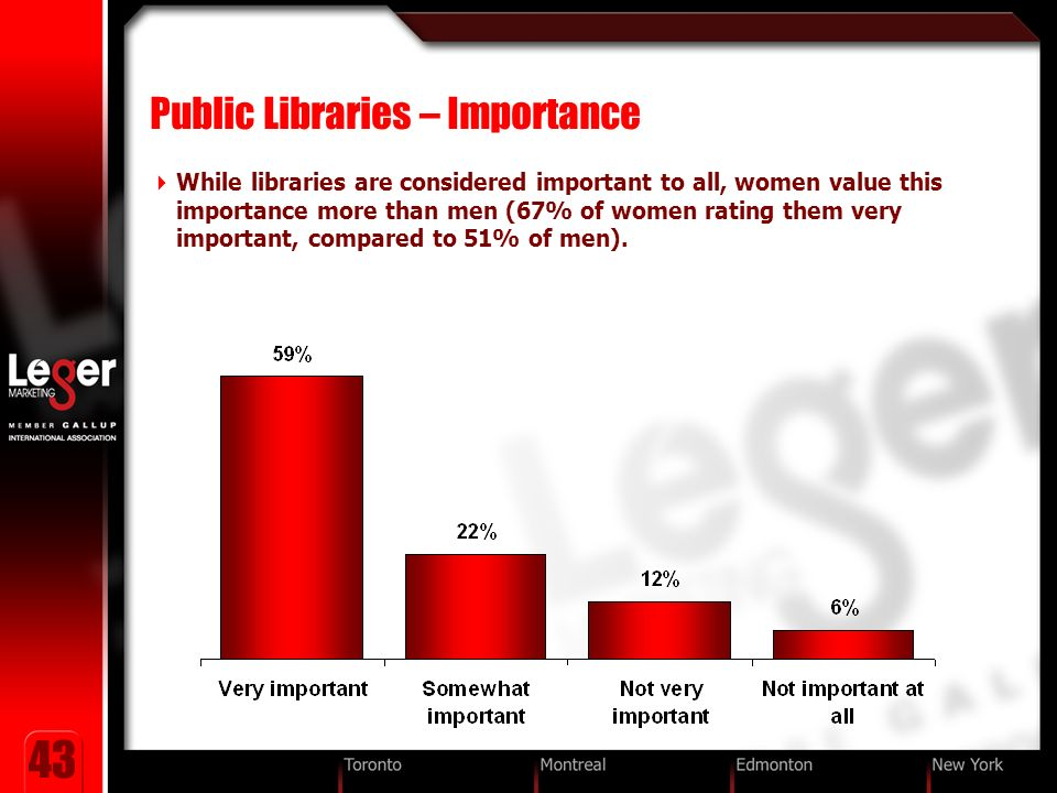 43 Public Libraries – Importance While libraries are considered important to all, women value this importance more than men (67% of women rating them very important, compared to 51% of men).