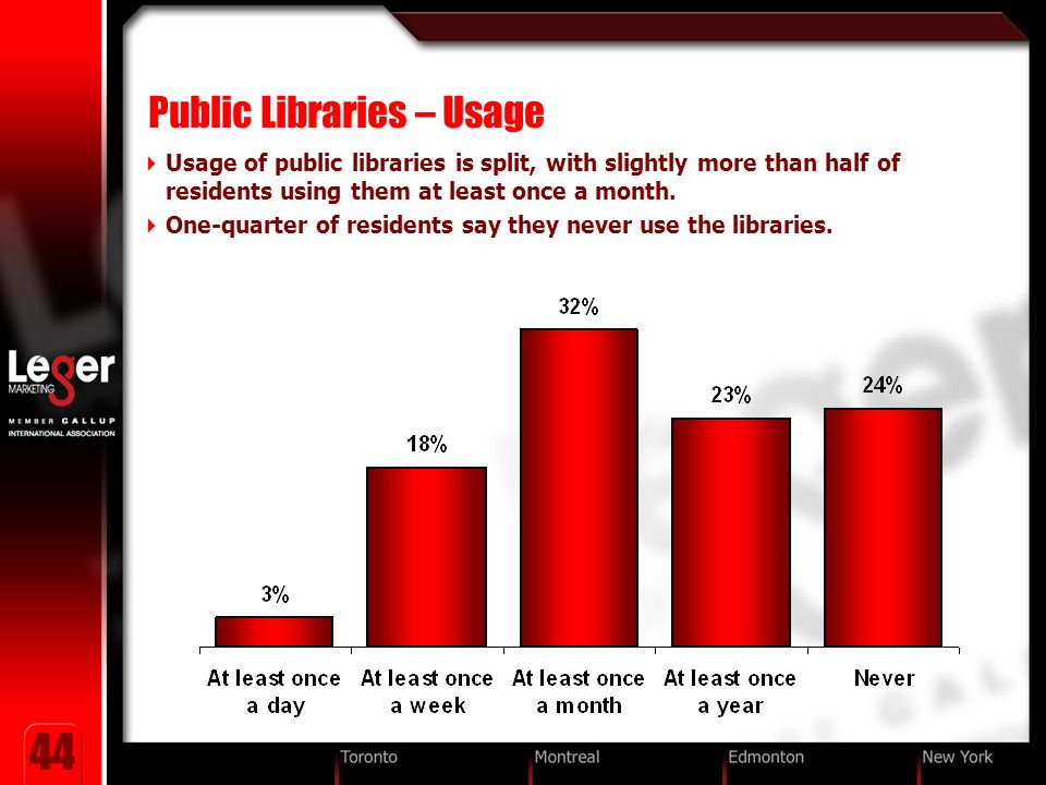 44 Public Libraries – Usage Usage of public libraries is split, with slightly more than half of residents using them at least once a month.