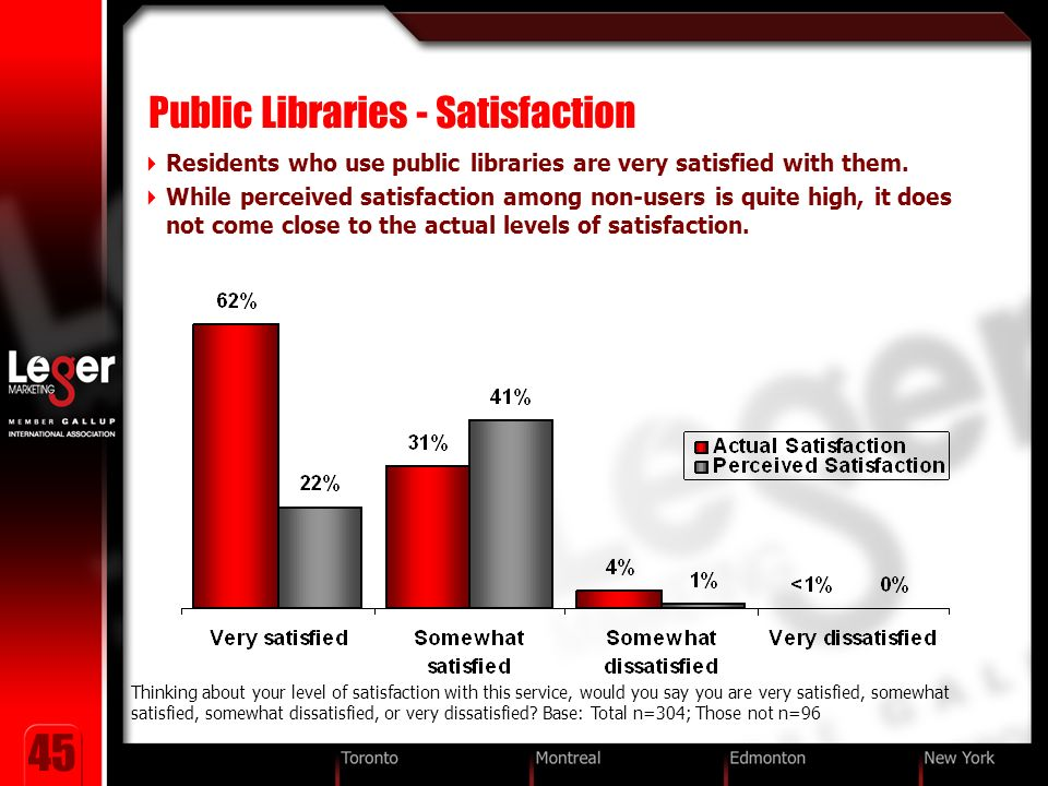 45 Public Libraries - Satisfaction Residents who use public libraries are very satisfied with them.