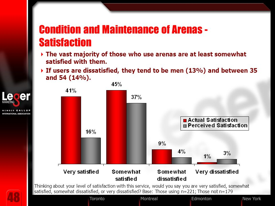 48 Condition and Maintenance of Arenas - Satisfaction The vast majority of those who use arenas are at least somewhat satisfied with them.
