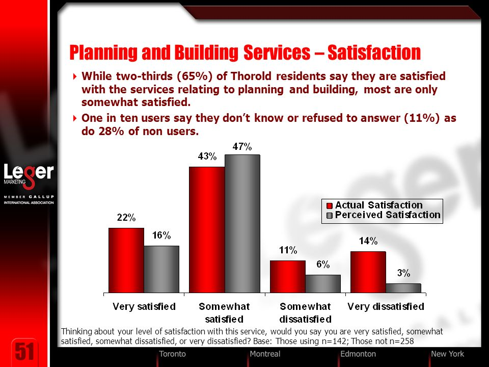 51 Planning and Building Services – Satisfaction While two-thirds (65%) of Thorold residents say they are satisfied with the services relating to planning and building, most are only somewhat satisfied.
