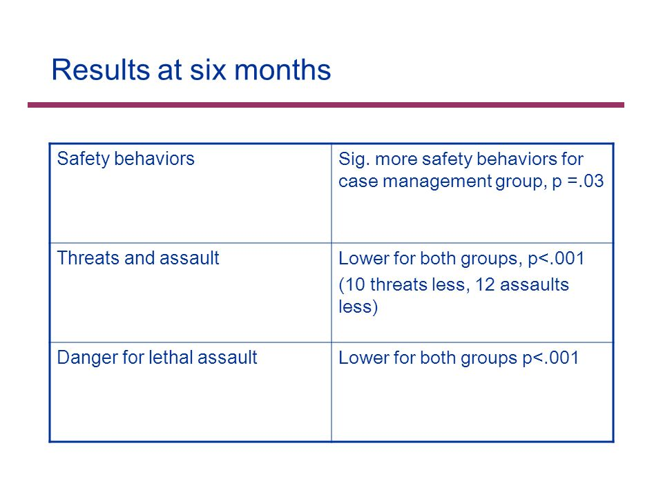Results at six months Safety behaviors Sig.
