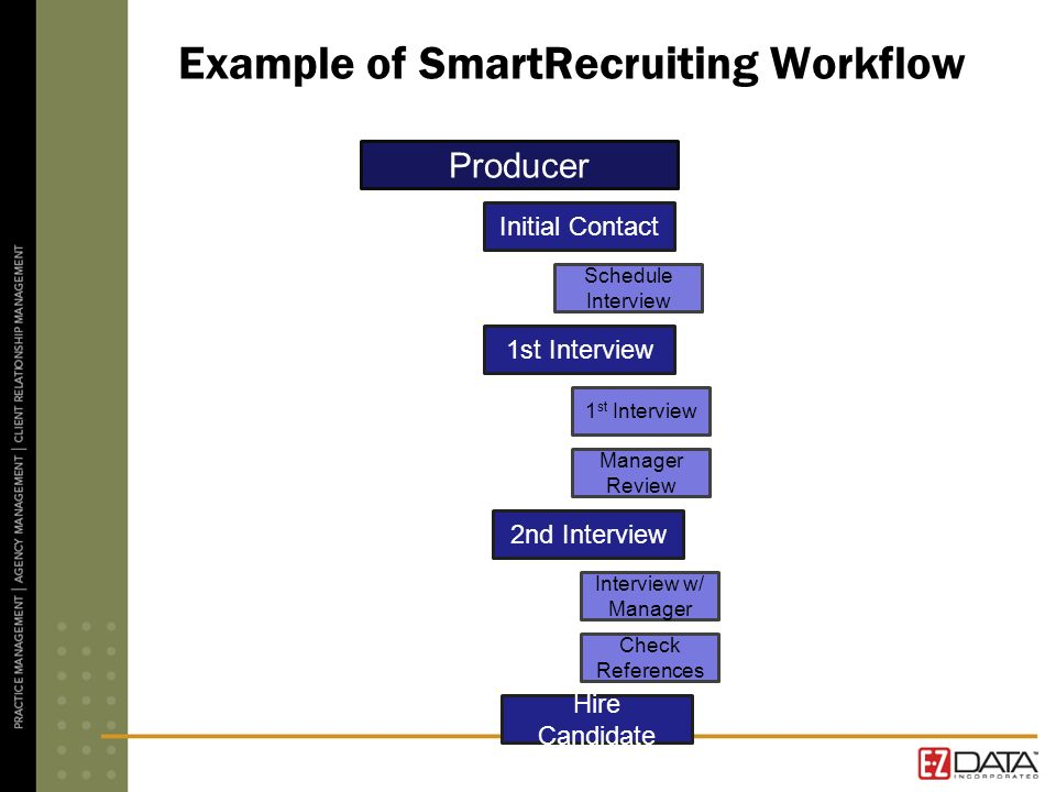 Example of SmartRecruiting Workflow Producer Initial Contact Hire Candidate 2nd Interview 1st Interview Check References Interview w/ Manager 1 st Interview Manager Review Schedule Interview