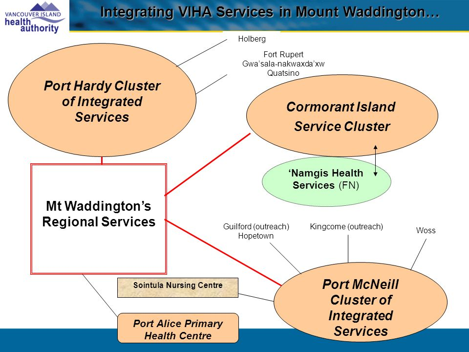 Namgis Health Services (FN) Mt Waddingtons Regional Services Port Hardy Cluster of Integrated Services Port McNeill Cluster of Integrated Services Port Alice Primary Health Centre Sointula Nursing Centre Holberg Fort Rupert Gwasala-nakwaxdaxw Quatsino Kingcome (outreach) Woss Integrating VIHA Services in Mount Waddington… Guilford (outreach) Hopetown Cormorant Island Service Cluster