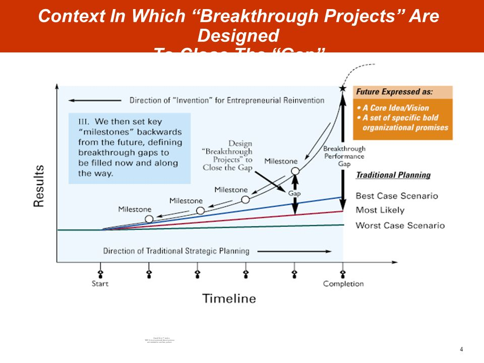 4 Context In Which Breakthrough Projects Are Designed To Close The Gap