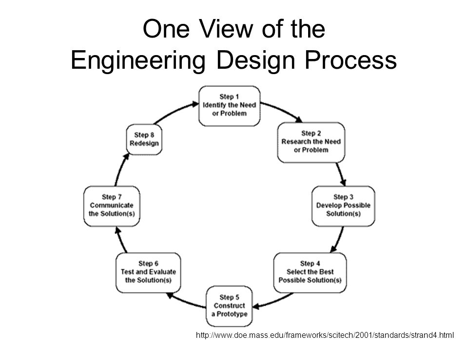 One View of the Engineering Design Process