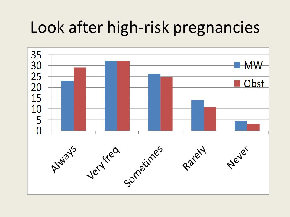 Look after high-risk pregnancies