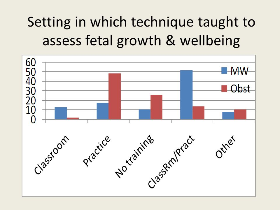 Setting in which technique taught to assess fetal growth & wellbeing