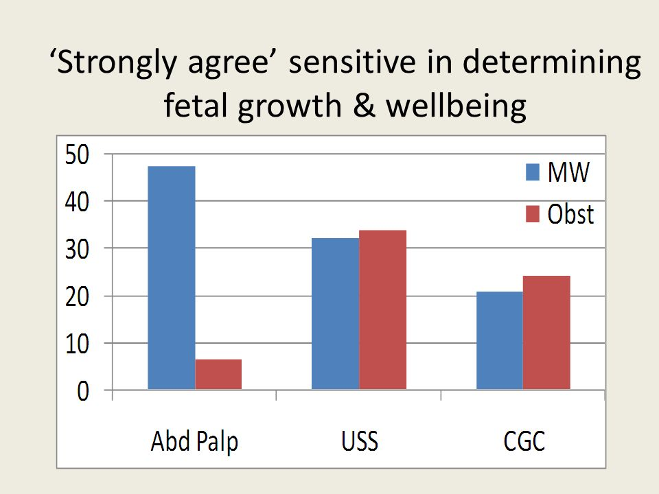 Strongly agree sensitive in determining fetal growth & wellbeing
