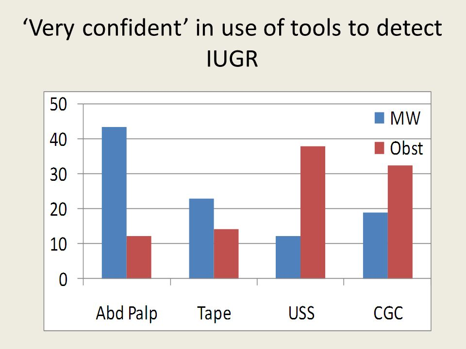 Very confident in use of tools to detect IUGR