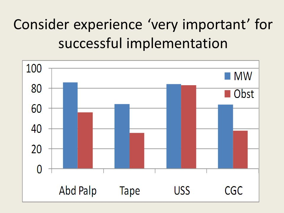 Consider experience very important for successful implementation