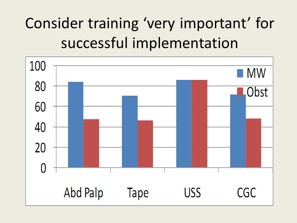 Consider training very important for successful implementation