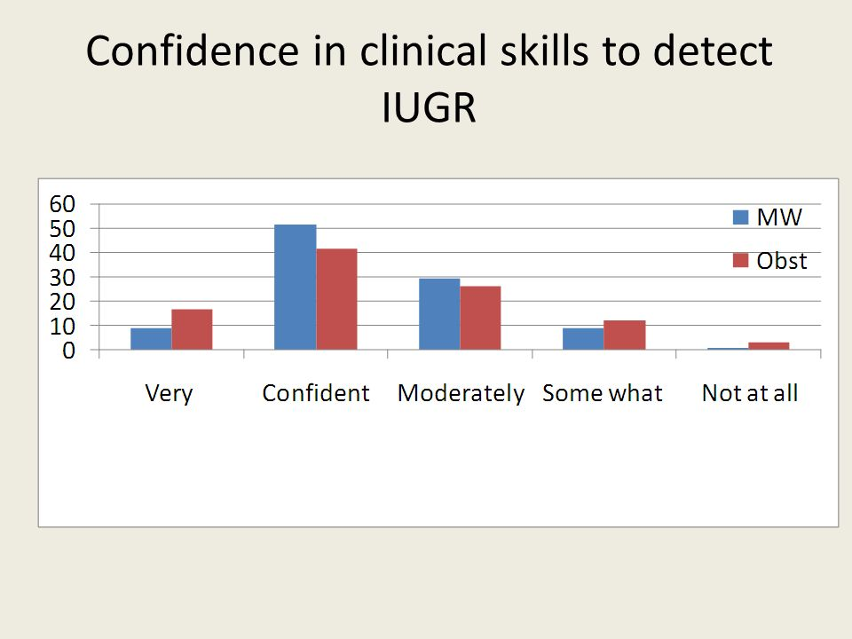 Confidence in clinical skills to detect IUGR