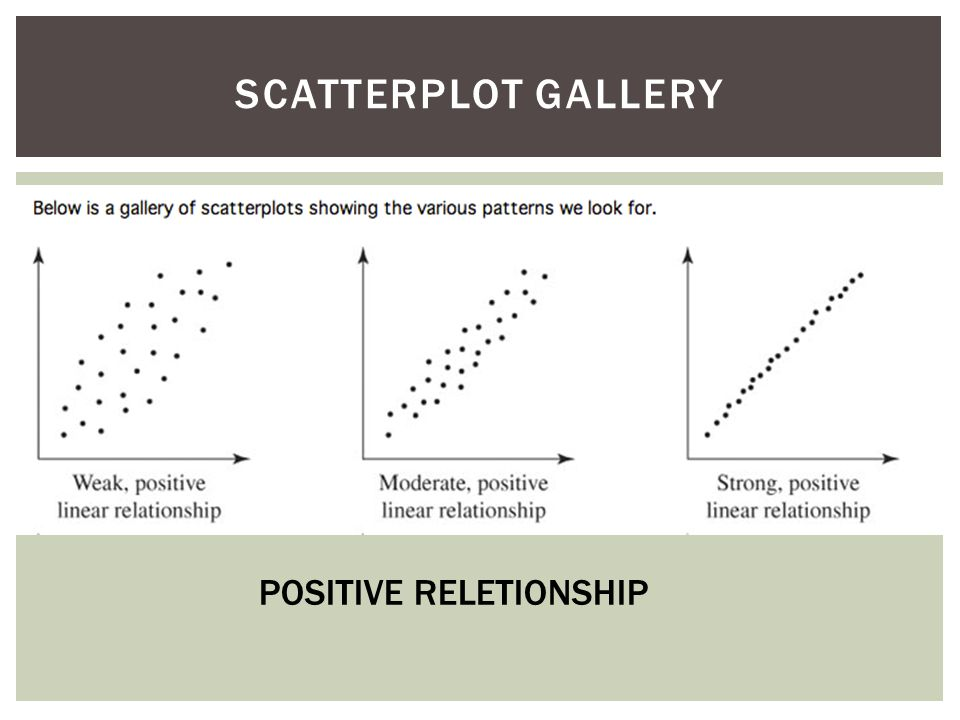 SCATTERPLOT GALLERY POSITIVE RELETIONSHIP
