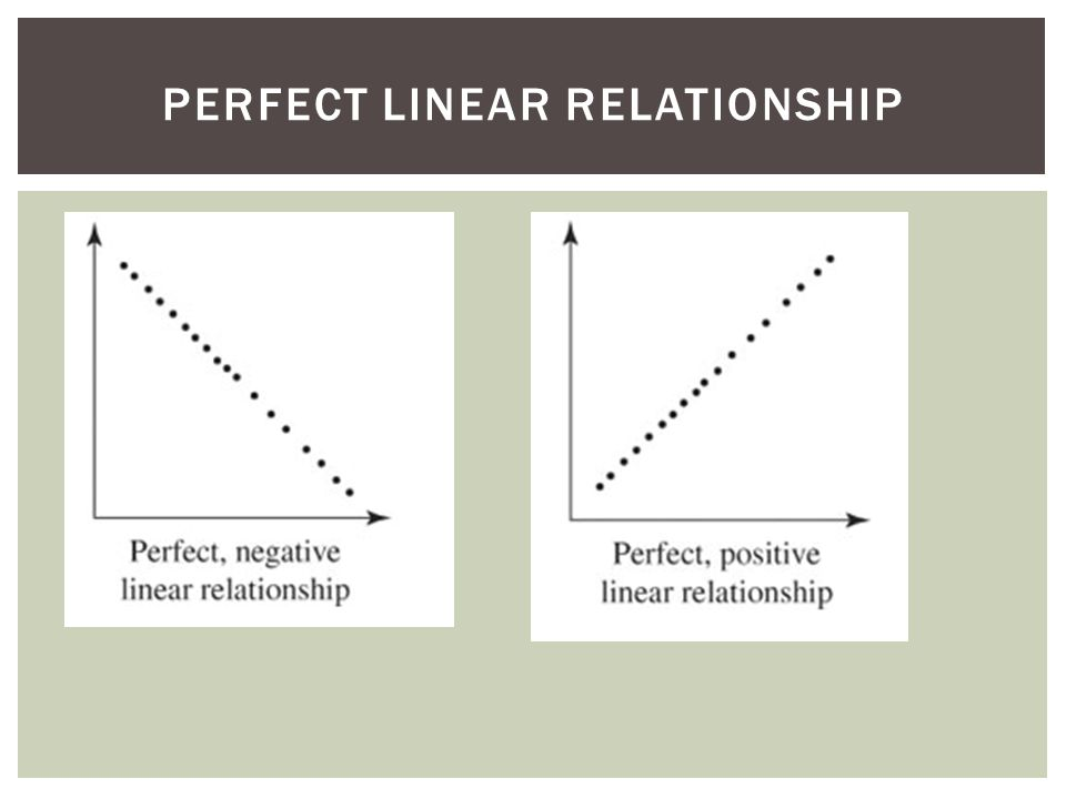 PERFECT LINEAR RELATIONSHIP