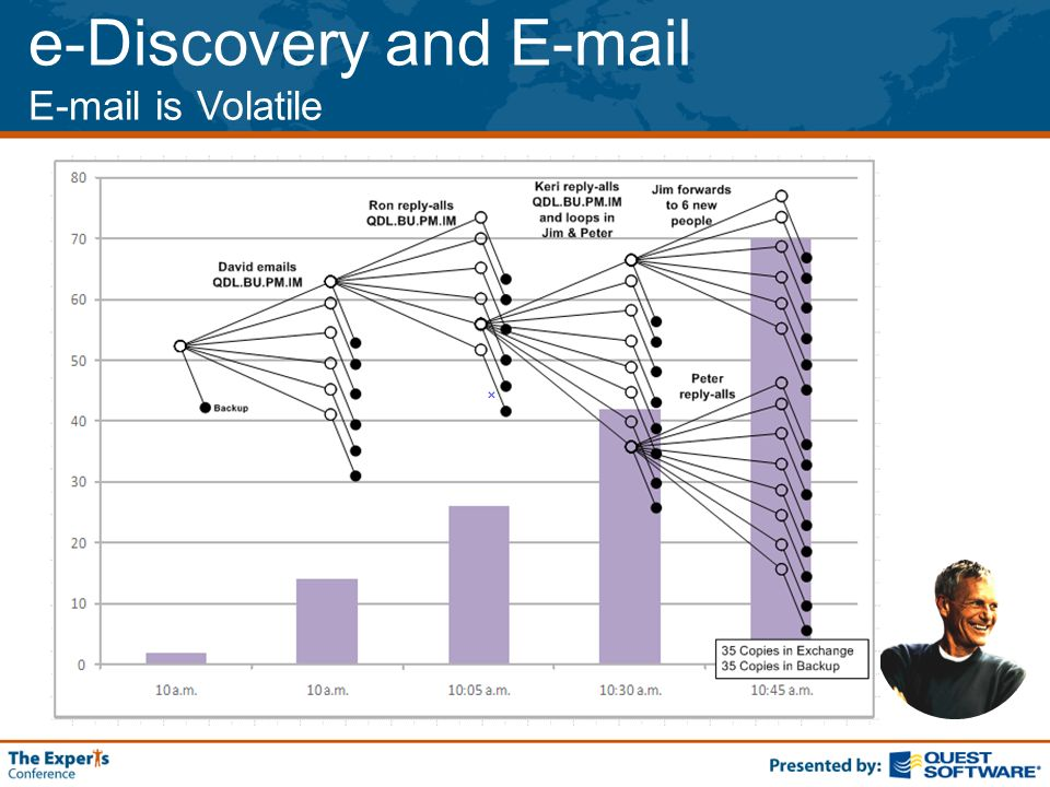 e-Discovery and E-mail E-mail is Volatile