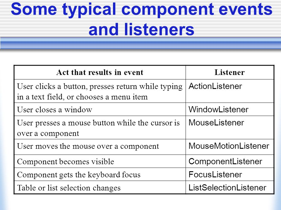 Some typical component events and listeners Act that results in eventListener User clicks a button, presses return while typing in a text field, or chooses a menu item ActionListener User closes a window WindowListener User presses a mouse button while the cursor is over a component MouseListener User moves the mouse over a component MouseMotionListener Component becomes visible ComponentListener Component gets the keyboard focus FocusListener Table or list selection changes ListSelectionListener