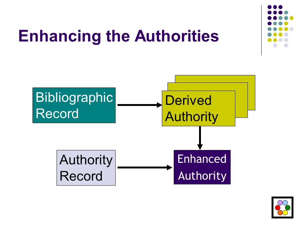 Enhancing the Authorities Enhanced Authority Bibliographic Record Authority Record Derived Authority