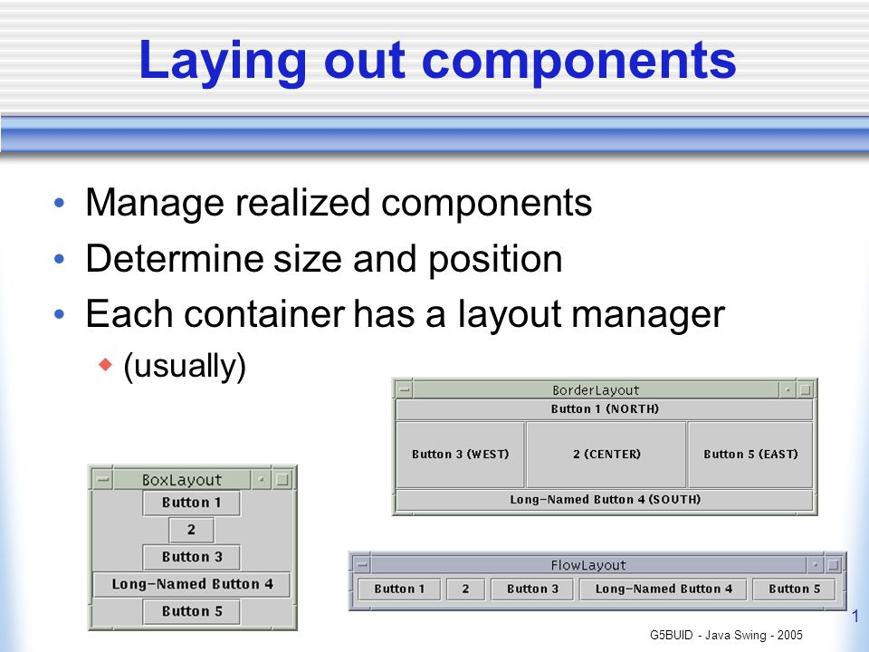 G5BUID - Java Swing Laying out components Manage realized components Determine size and position Each container has a layout manager (usually)