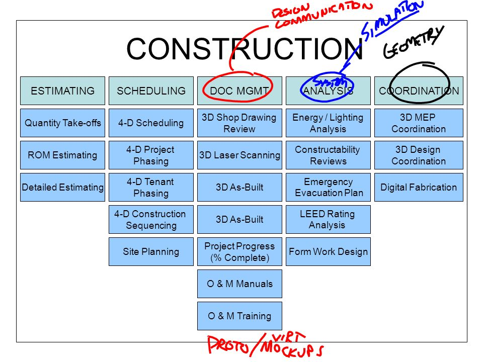 CONSTRUCTION ESTIMATINGSCHEDULINGDOC MGMTANALYSISCOORDINATION Quantity Take-offs ROM Estimating Detailed Estimating Constructability Reviews Site Planning 4-D Scheduling 3D Shop Drawing Review Quantity Take-offs 4-D Project Phasing 4-D Tenant Phasing 4-D Construction Sequencing COORDINATION 3D MEP Coordination 3D Design Coordination Digital Fabrication 3D Laser Scanning 3D As-Built Project Progress (% Complete) Emergency Evacuation Plan LEED Rating Analysis 3D As-Built Energy / Lighting Analysis Form Work Design O & M Training O & M Manuals