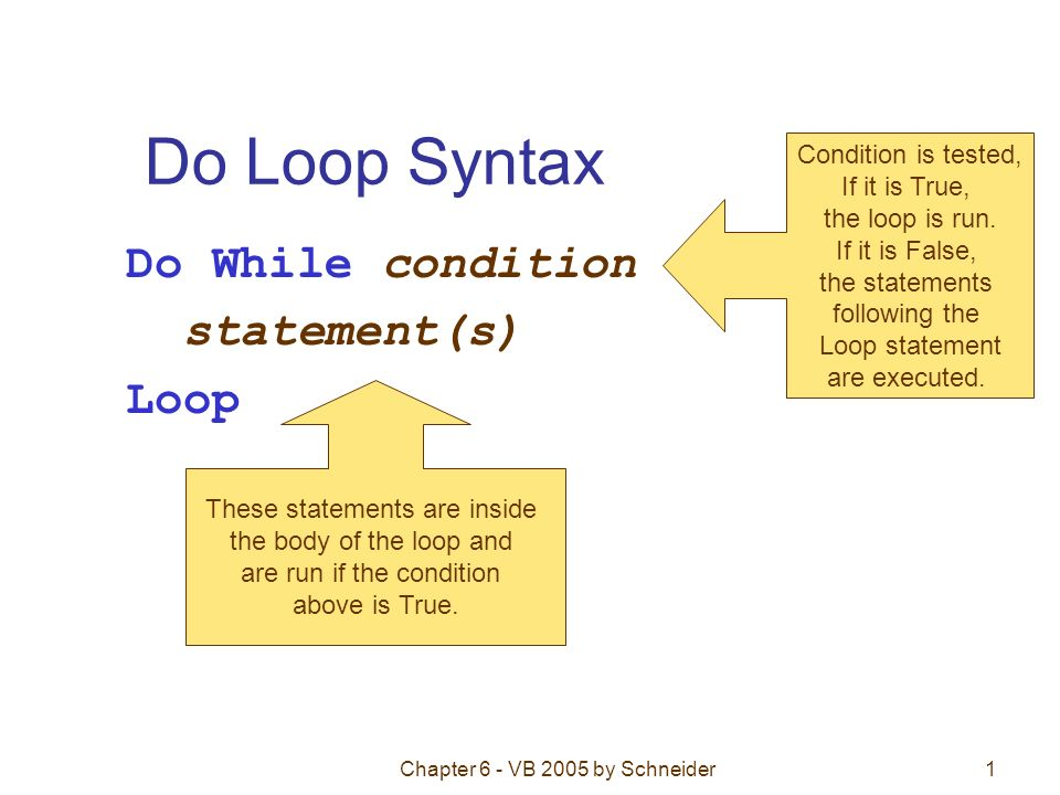 Chapter 6 - VB 2005 by Schneider1 Do Loop Syntax Do While condition statement(s) Loop Condition is tested, If it is True, the loop is run.