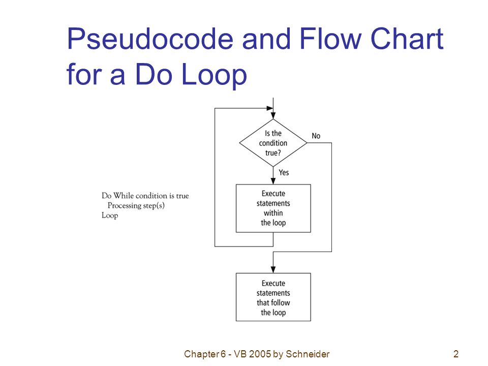 Chapter 6 - VB 2005 by Schneider2 Pseudocode and Flow Chart for a Do Loop