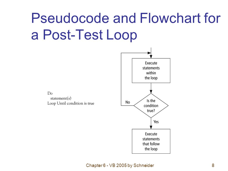 Chapter 6 - VB 2005 by Schneider8 Pseudocode and Flowchart for a Post-Test Loop