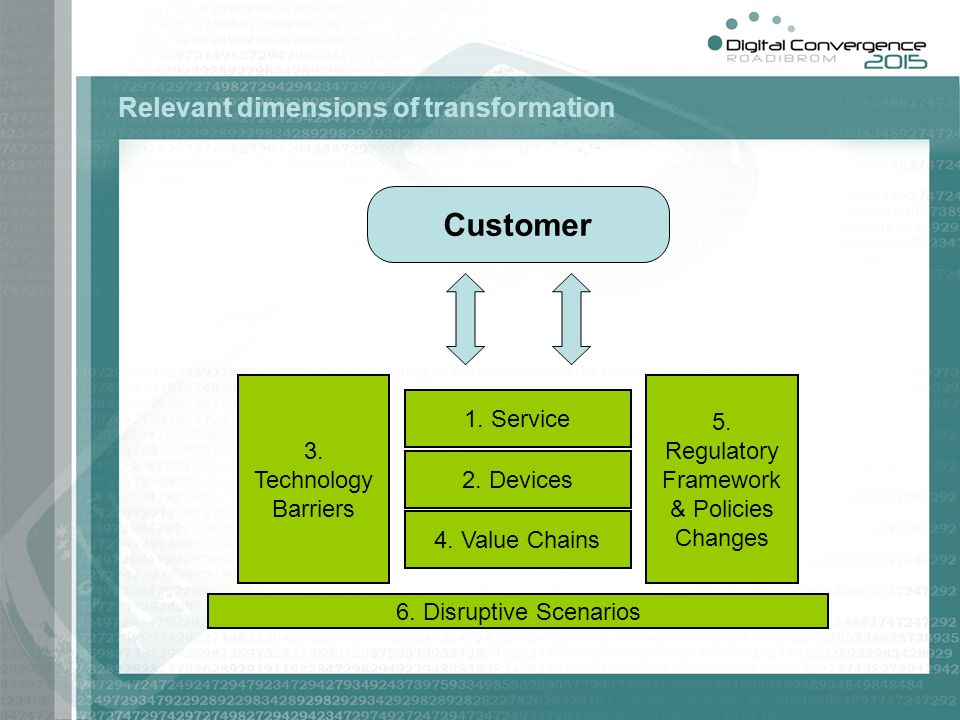 Relevant dimensions of transformation Customer 1. Service 2.