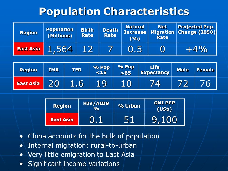 Population Characteristics RegionPopulation(Millions) Birth Rate Death Rate Natural Increase (%) Net Migration Rate Projected Pop.