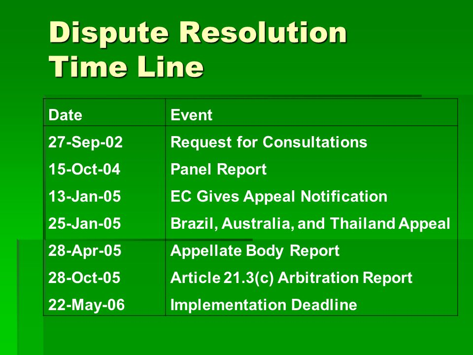 Dispute Resolution Time Line DateEvent 27-Sep-02Request for Consultations 15-Oct-04Panel Report 13-Jan-05EC Gives Appeal Notification 25-Jan-05Brazil, Australia, and Thailand Appeal 28-Apr-05Appellate Body Report 28-Oct-05Article 21.3(c) Arbitration Report 22-May-06Implementation Deadline