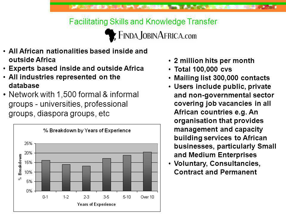 Facilitating Skills and Knowledge Transfer 2 million hits per month Total 100,000 cvs Mailing list 300,000 contacts Users include public, private and non-governmental sector covering job vacancies in all African countries e.g.