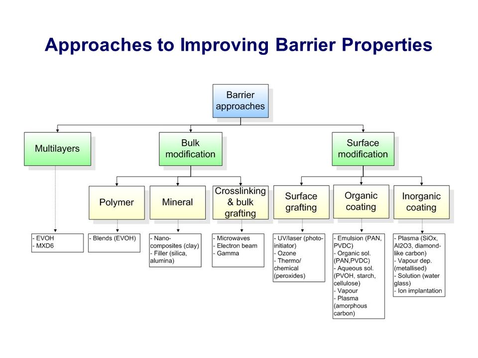 Approaches to Improving Barrier Properties