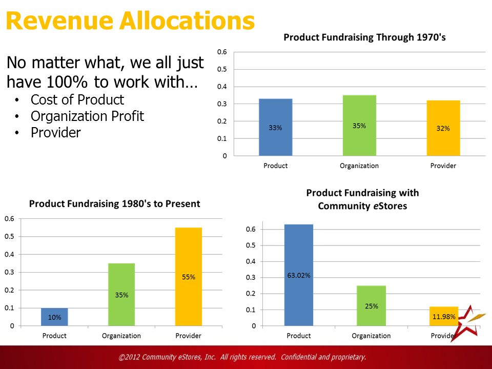 Revenue Allocations No matter what, we all just have 100% to work with… Cost of Product Organization Profit Provider