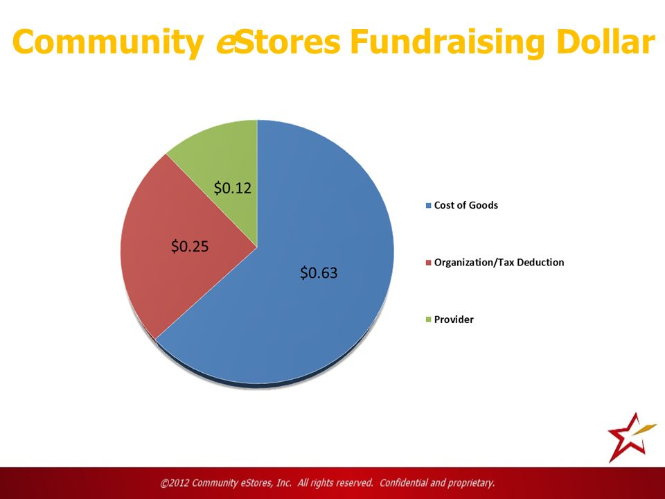 Community eStores Fundraising Dollar