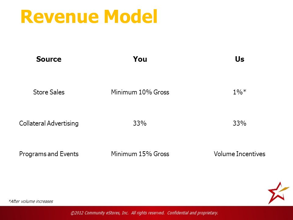Revenue Model SourceYouUs Store SalesMinimum 10% Gross1%* Collateral Advertising33% Programs and EventsMinimum 15% GrossVolume Incentives *After volume increases
