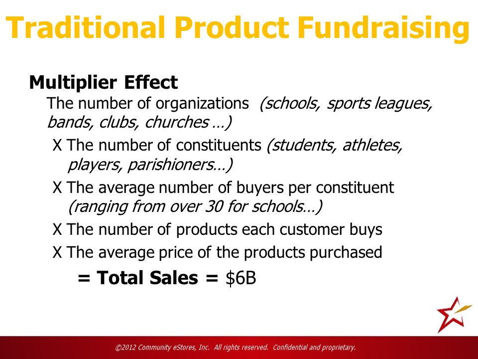 Traditional Product Fundraising Multiplier Effect The number of organizations (schools, sports leagues, bands, clubs, churches …) X The number of constituents (students, athletes, players, parishioners…) X The average number of buyers per constituent (ranging from over 30 for schools…) X The number of products each customer buys X The average price of the products purchased = Total Sales = $6B