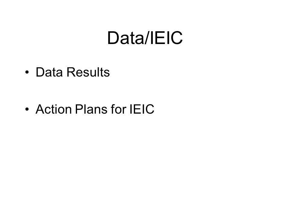 Data/IEIC Data Results Action Plans for IEIC