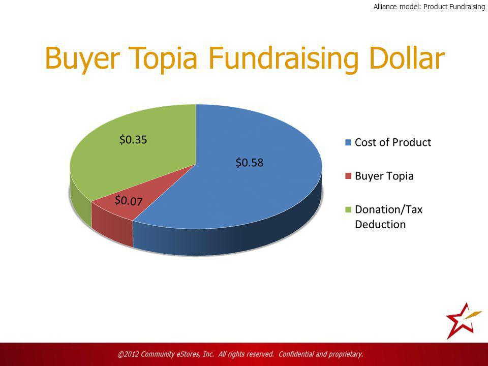 Buyer Topia Fundraising Dollar Alliance model: Product Fundraising