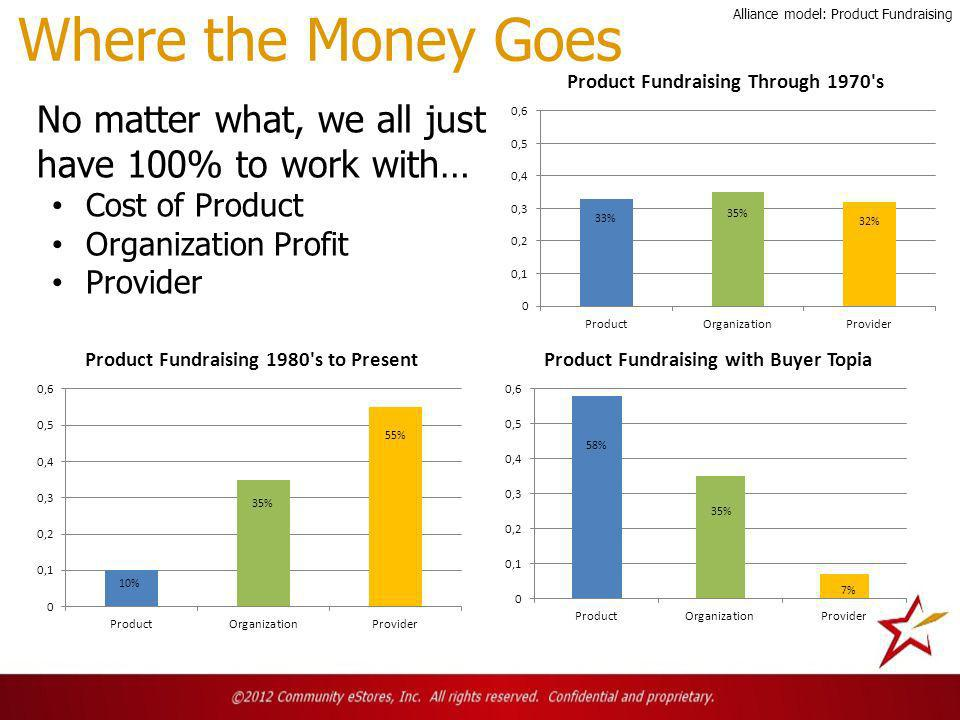 Where the Money Goes No matter what, we all just have 100% to work with… Cost of Product Organization Profit Provider Alliance model: Product Fundraising