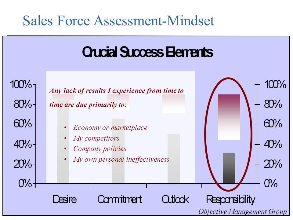 Sales Force Assessment-Mindset Any lack of results I experience from time to time are due primarily to: Economy or marketplace My competitors Company policies My own personal ineffectiveness Objective Management Group