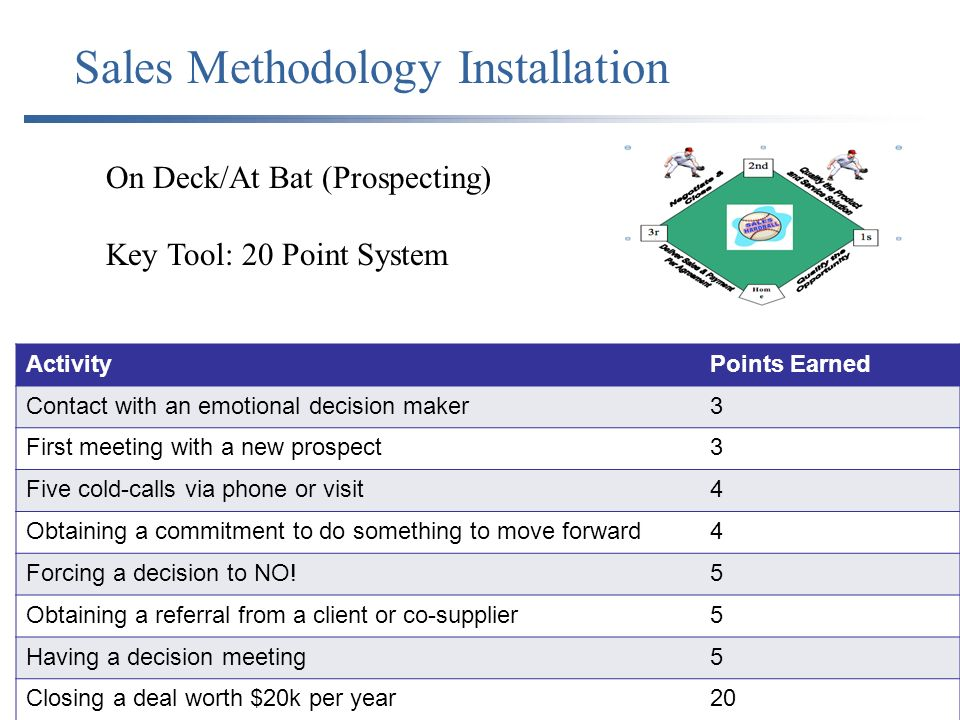 On Deck/At Bat (Prospecting) Key Tool: 20 Point System ActivityPoints Earned Contact with an emotional decision maker3 First meeting with a new prospect3 Five cold-calls via phone or visit4 Obtaining a commitment to do something to move forward4 Forcing a decision to NO!5 Obtaining a referral from a client or co-supplier5 Having a decision meeting5 Closing a deal worth $20k per year20