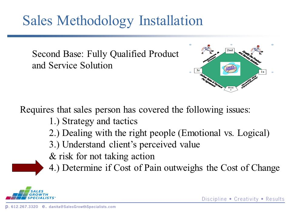 Sales Methodology Installation Second Base: Fully Qualified Product and Service Solution Requires that sales person has covered the following issues: 1.) Strategy and tactics 2.) Dealing with the right people (Emotional vs.
