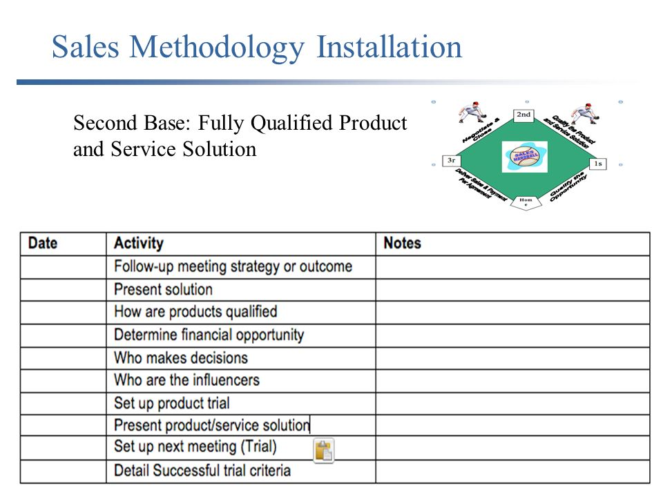 Sales Methodology Installation Second Base: Fully Qualified Product and Service Solution