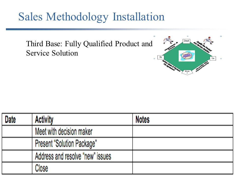 Sales Methodology Installation Third Base: Fully Qualified Product and Service Solution